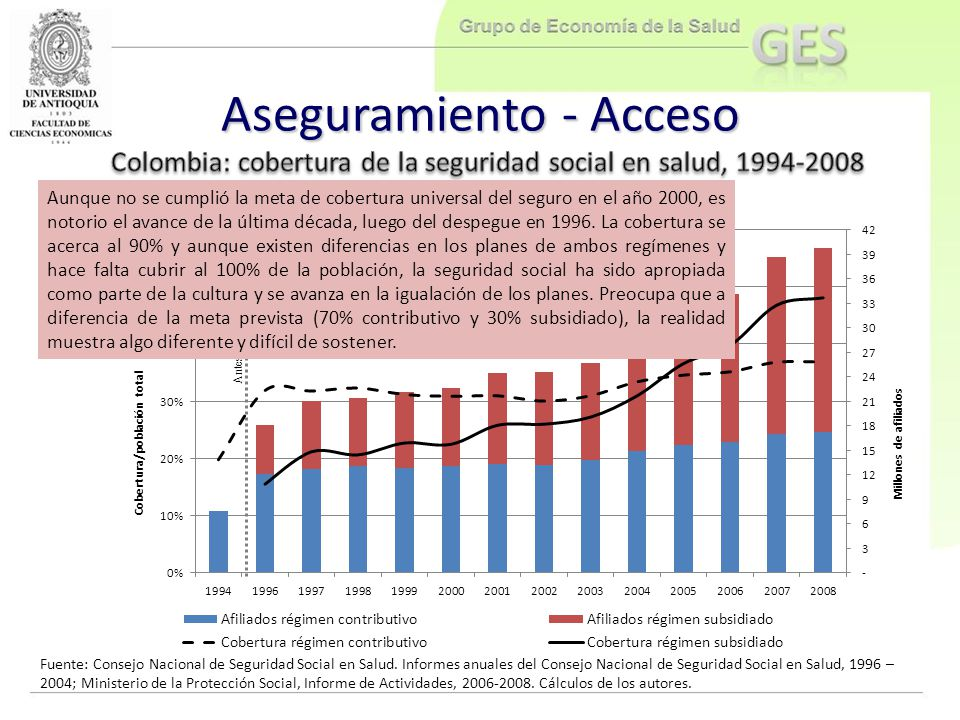 Colombia: cobertura de la seguridad social en salud, 1994-2008