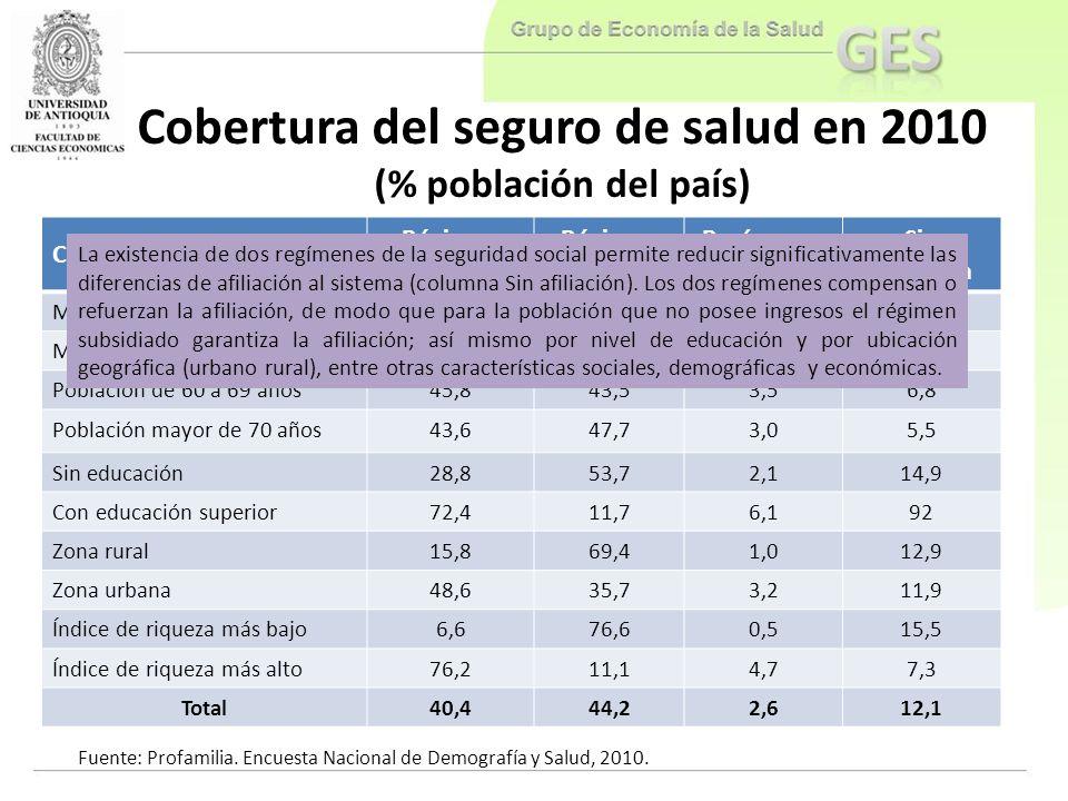 Cobertura del seguro de salud en 2010 (% población del país)