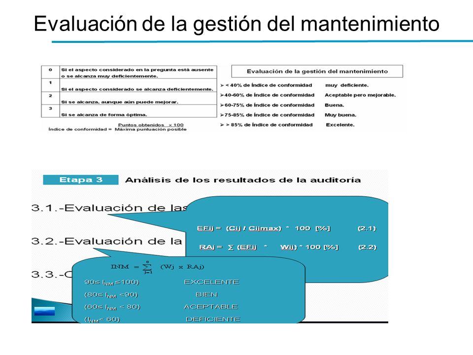 Evaluación de la gestión del mantenimiento