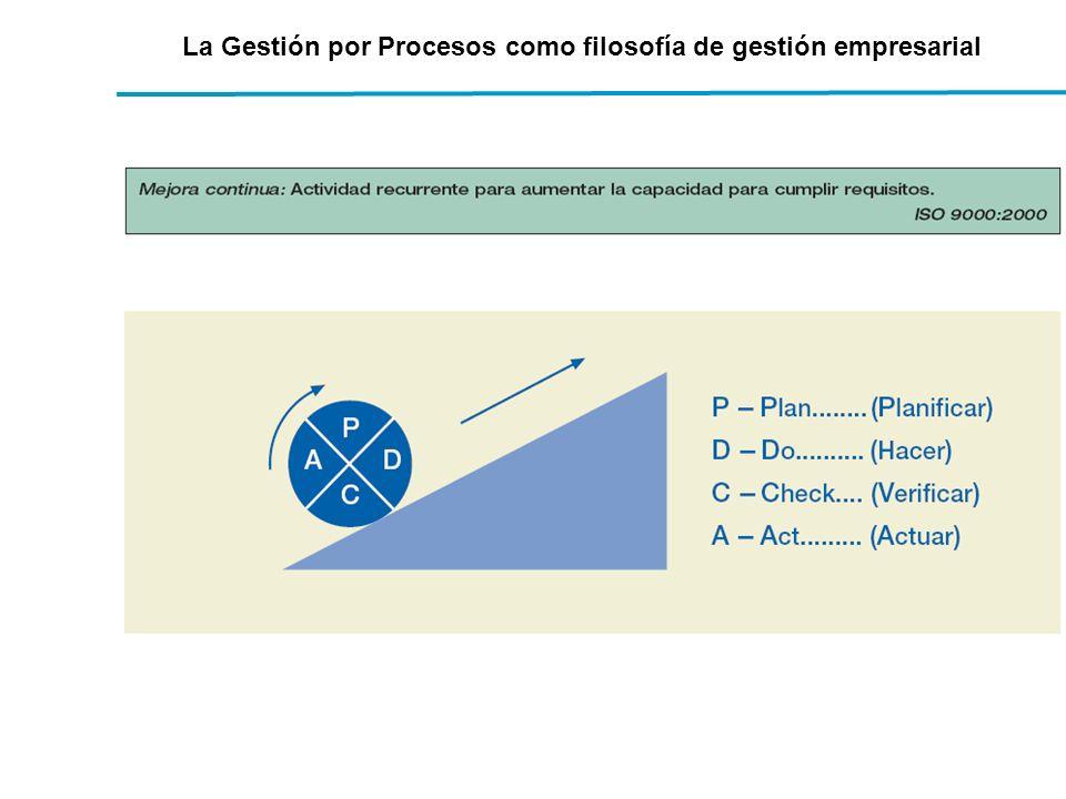 La Gestión por Procesos como filosofía de gestión empresarial