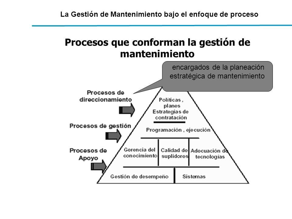 Procesos que conforman la gestión de mantenimiento