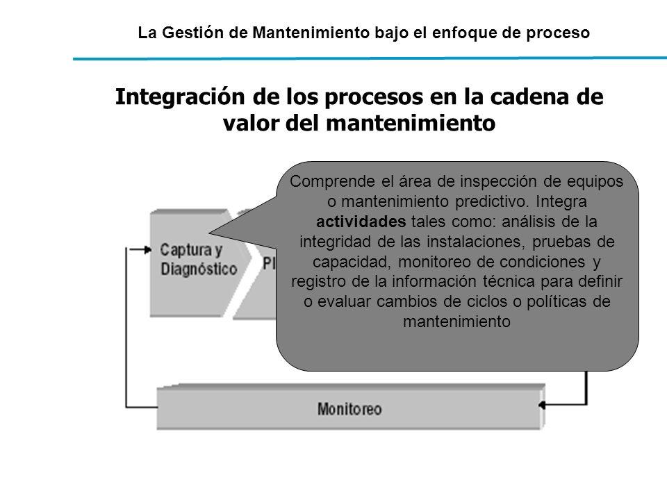 Integración de los procesos en la cadena de valor del mantenimiento