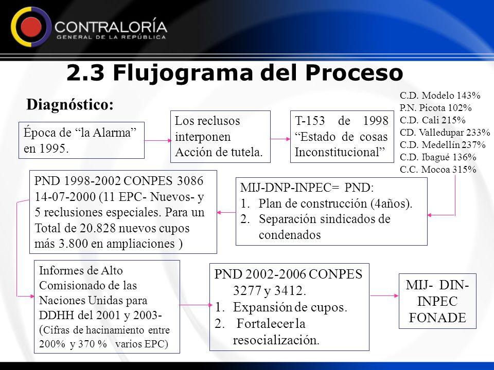2.3 Flujograma del Proceso