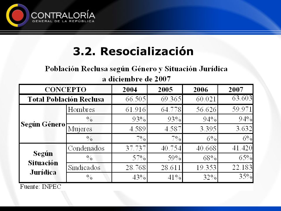 3.2. Resocialización A diciembre 31 de 2007 había en Colombia 63.603 personas privadas de la libertad, 94% hombres (59.971) y 6% mujeres (3.632).