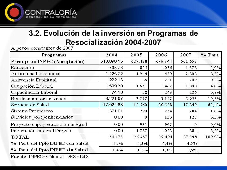 3.2. Evolución de la inversión en Programas de Resocialización 2004-2007