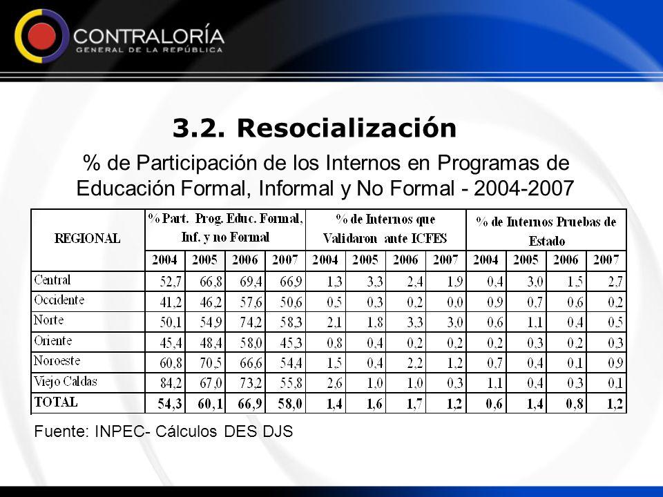 3.2. Resocialización % de Participación de los Internos en Programas de Educación Formal, Informal y No Formal - 2004-2007.