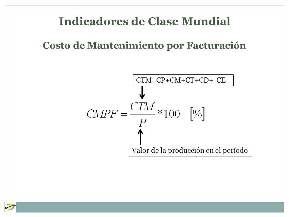 Indicadores de Clase Mundial Costo de Mantenimiento por Facturación