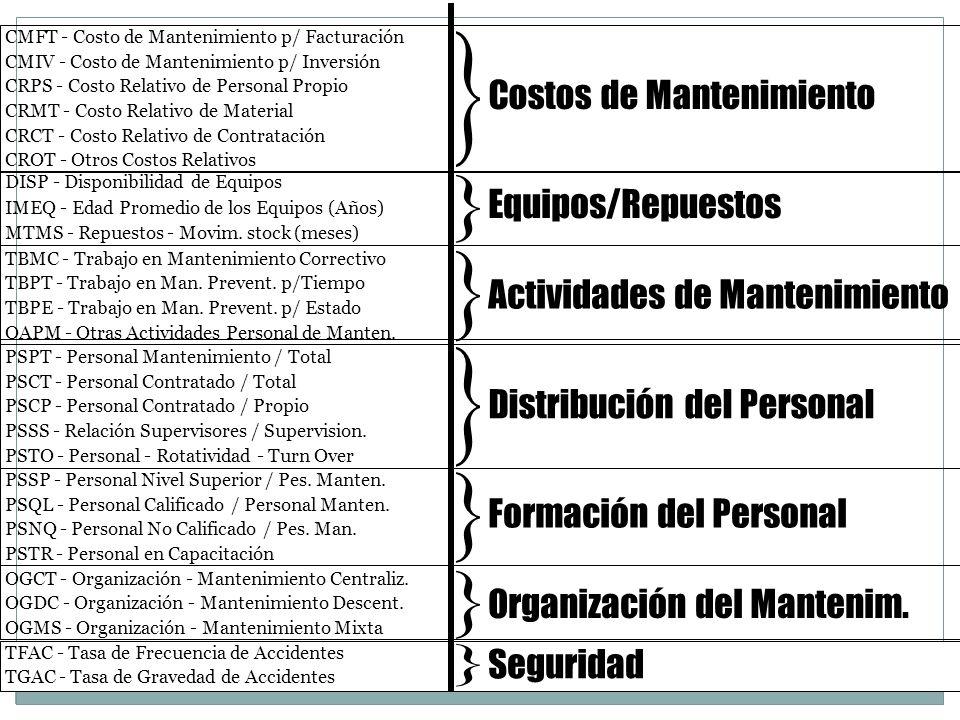 } Costos de Mantenimiento Equipos/Repuestos
