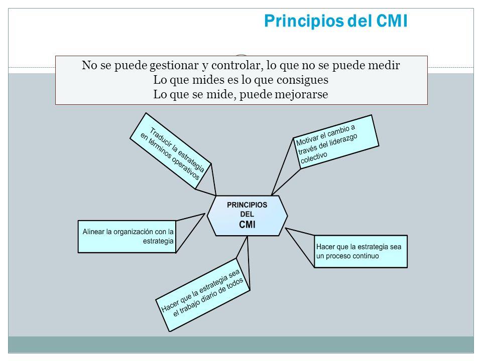 Principios del CMI No se puede gestionar y controlar, lo que no se puede medir. Lo que mides es lo que consigues.
