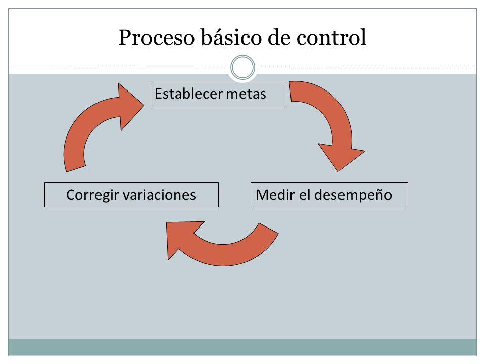 Proceso básico de control