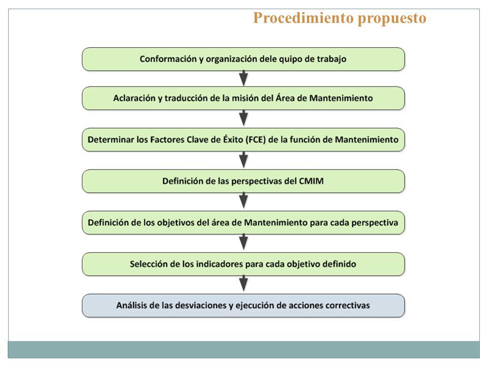 Procedimiento propuesto