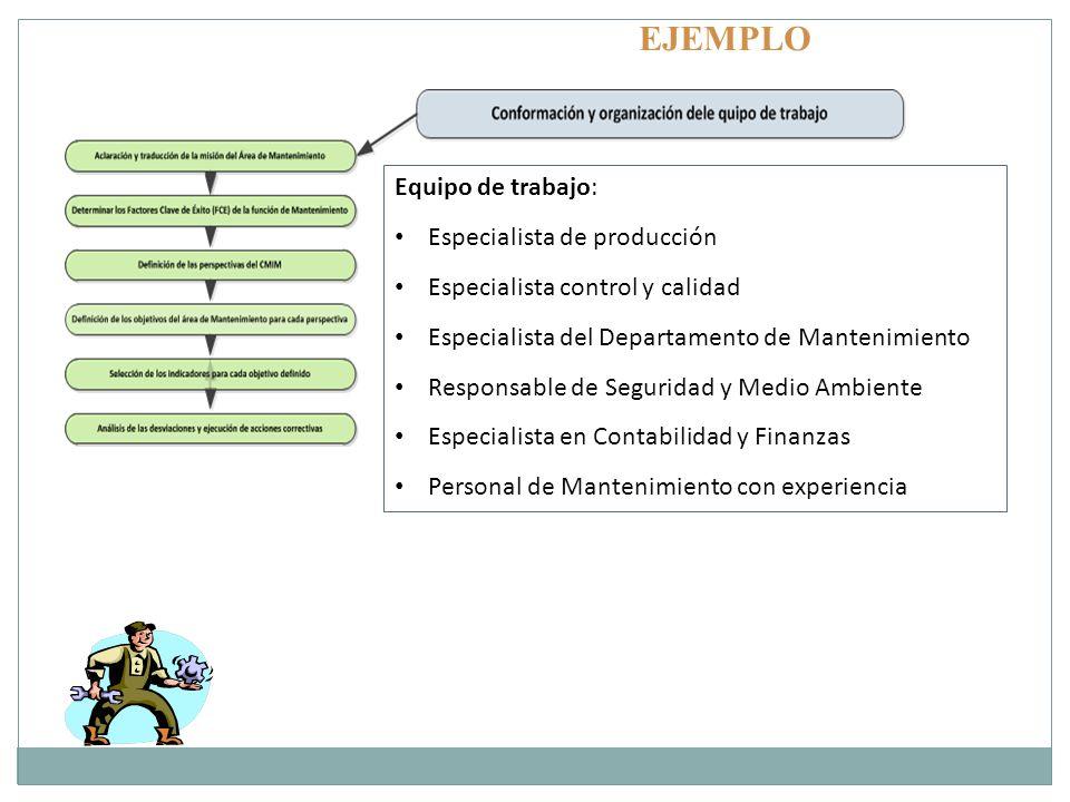 EJEMPLO Equipo de trabajo: Especialista de producción