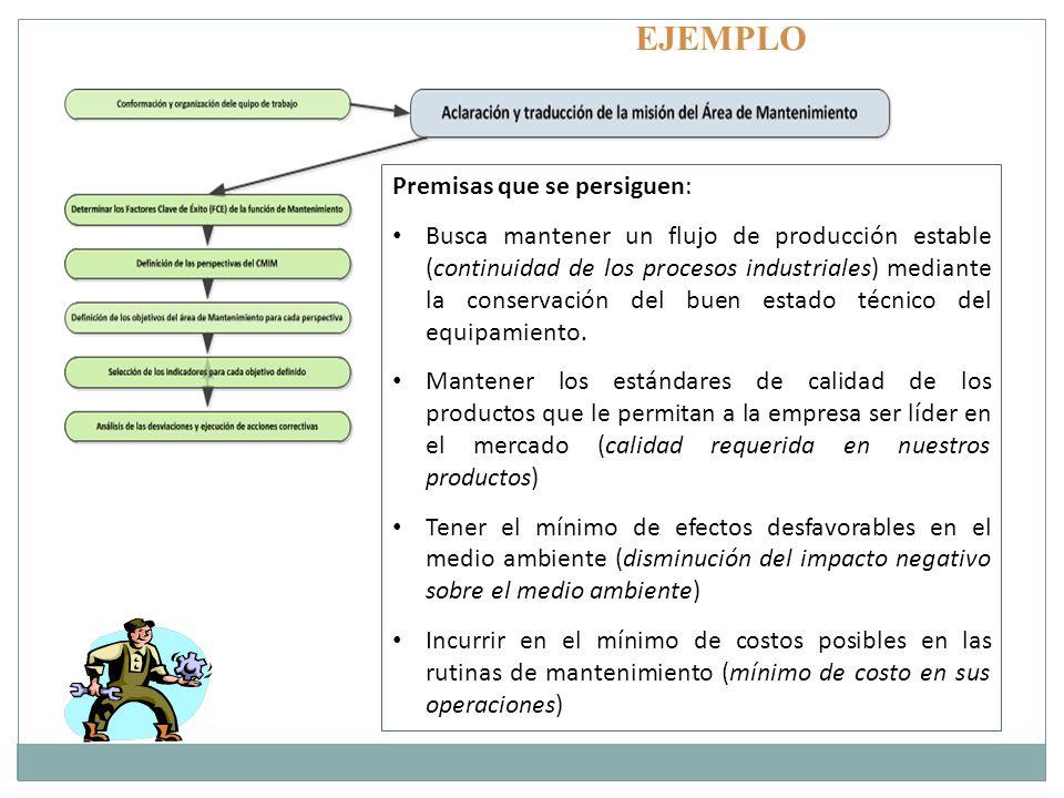EJEMPLO Premisas que se persiguen: