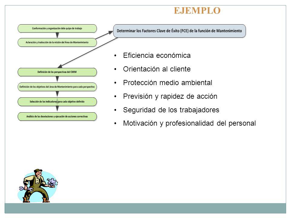 EJEMPLO Eficiencia económica Orientación al cliente