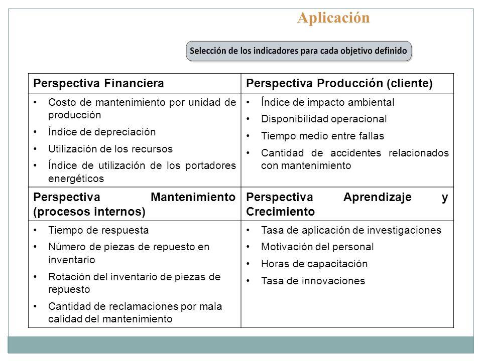 Aplicación Perspectiva Financiera Perspectiva Producción (cliente)