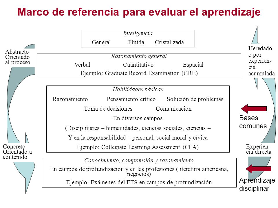Marco de referencia para evaluar el aprendizaje