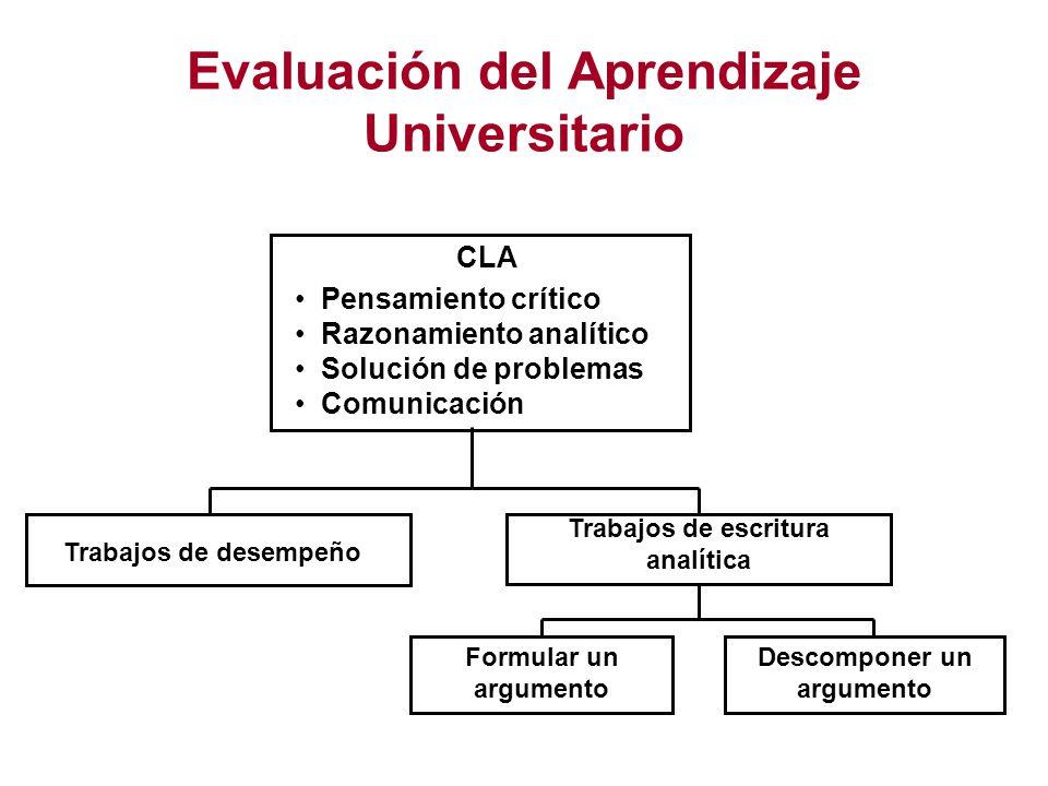 Evaluación del Aprendizaje Universitario