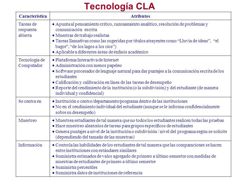 Tecnología CLA Característica Atributos Tareas de respuesta abierta