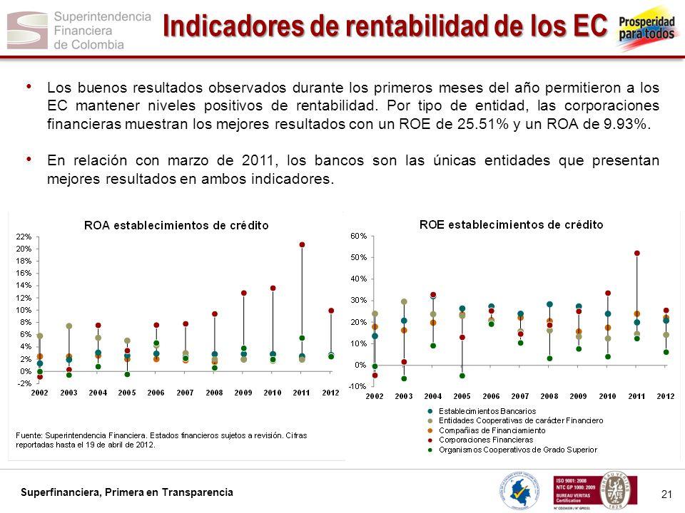 Indicadores de rentabilidad de los EC