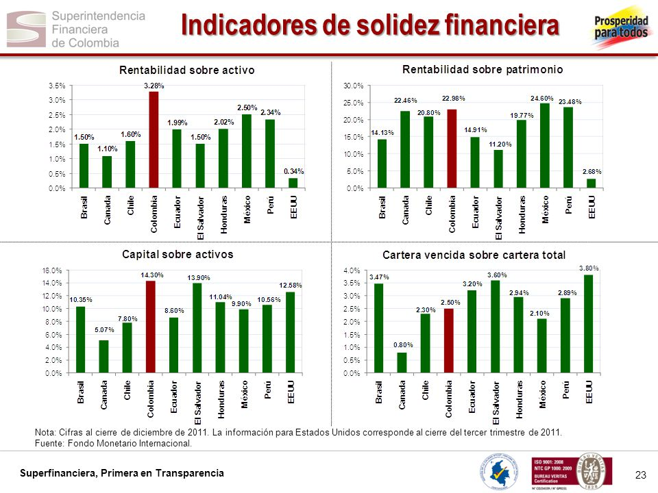 Indicadores de solidez financiera