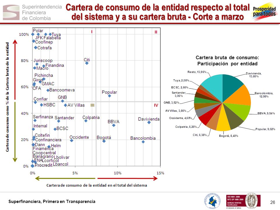 Cartera bruta de consumo: Participación por entidad