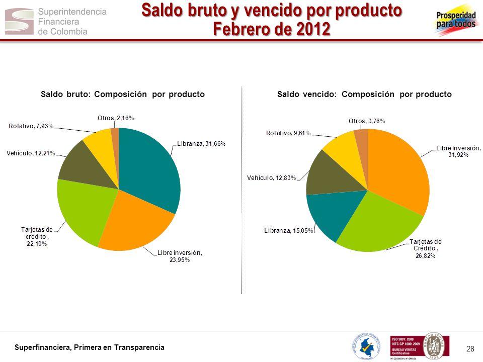 Saldo bruto y vencido por producto Febrero de 2012
