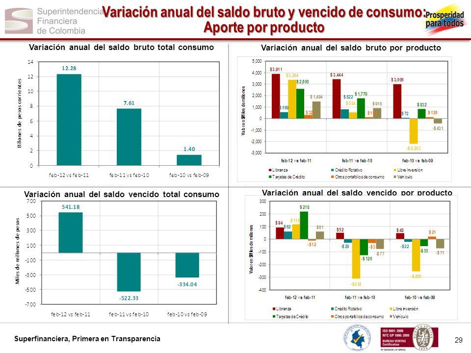 Variación anual del saldo bruto y vencido de consumo: