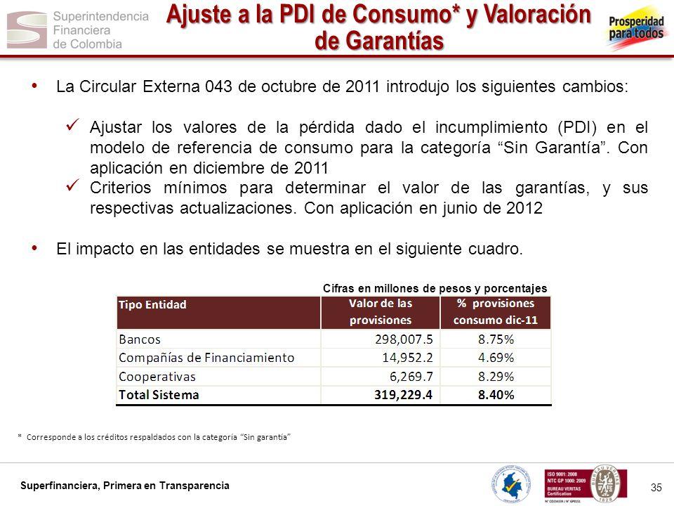 Ajuste a la PDI de Consumo* y Valoración de Garantías