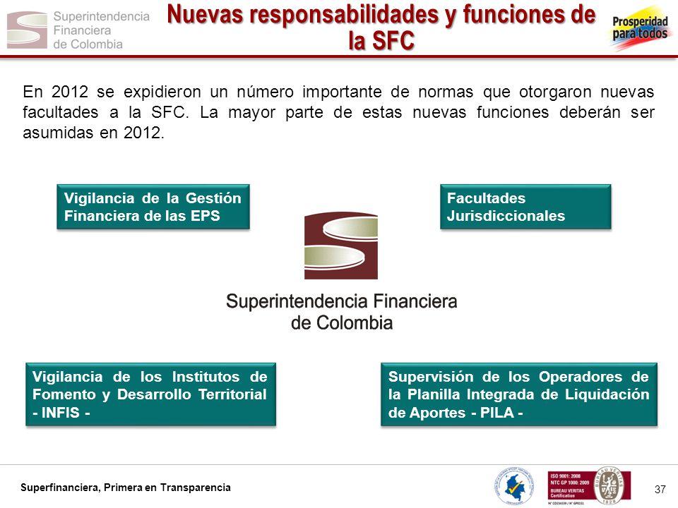 Nuevas responsabilidades y funciones de la SFC