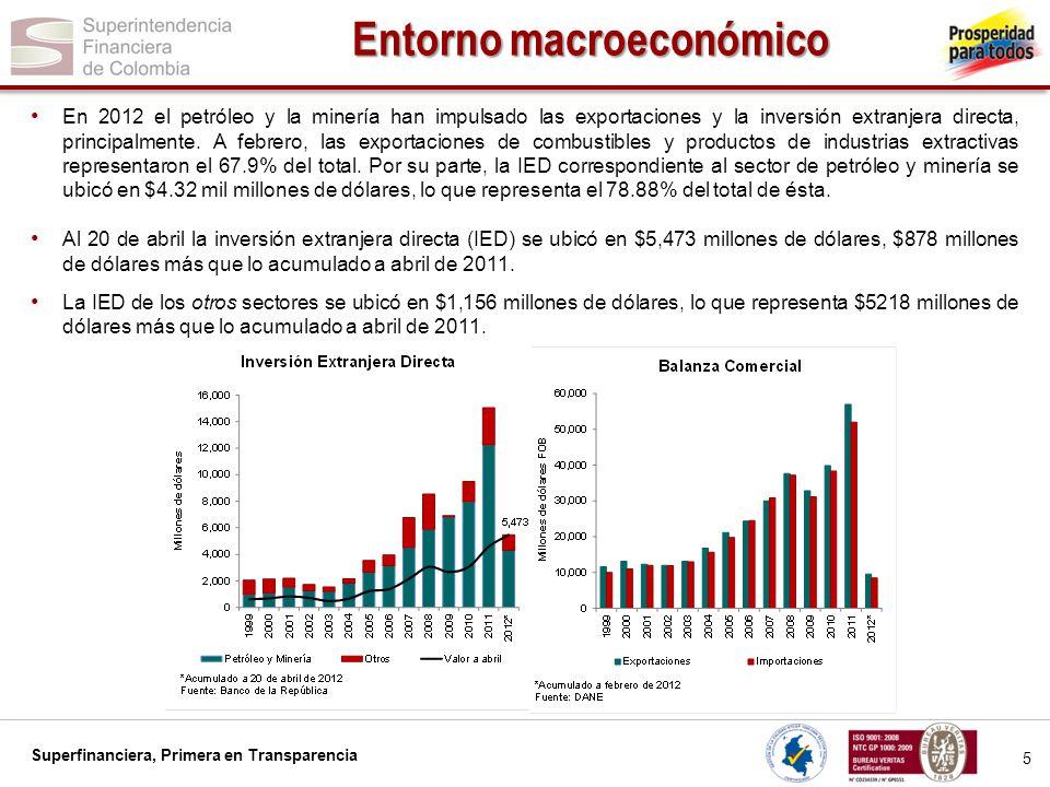 Entorno macroeconómico
