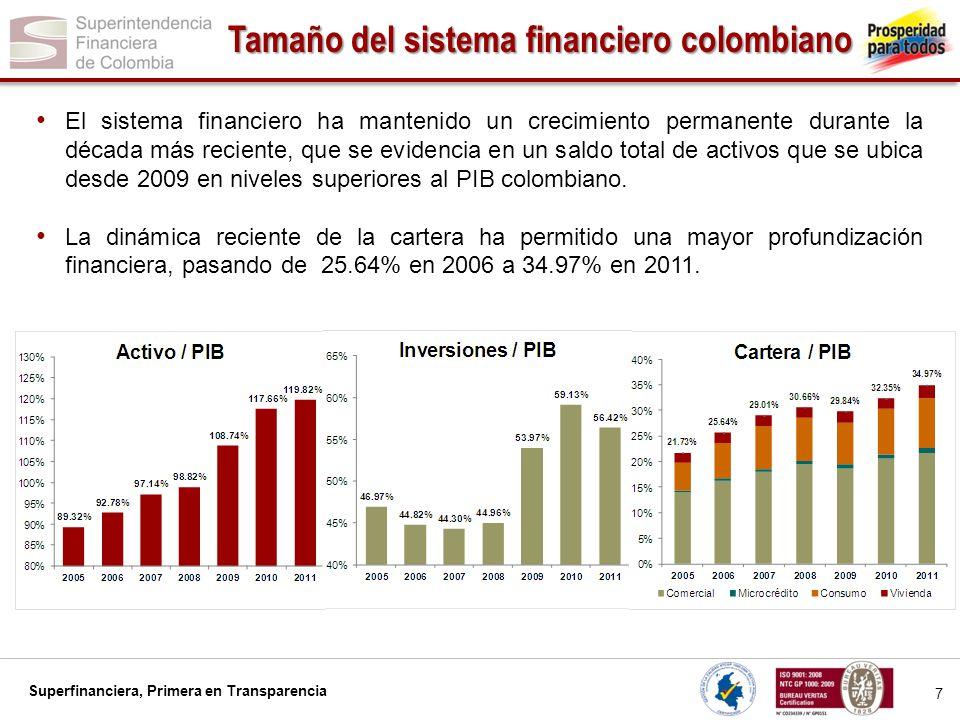 Tamaño del sistema financiero colombiano