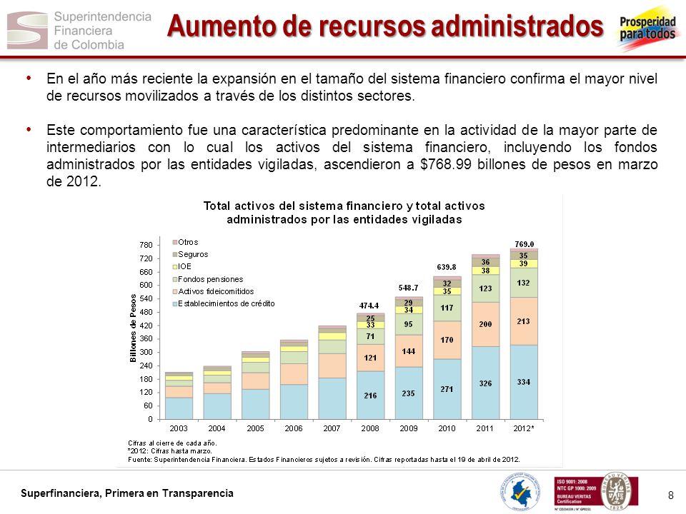 Aumento de recursos administrados