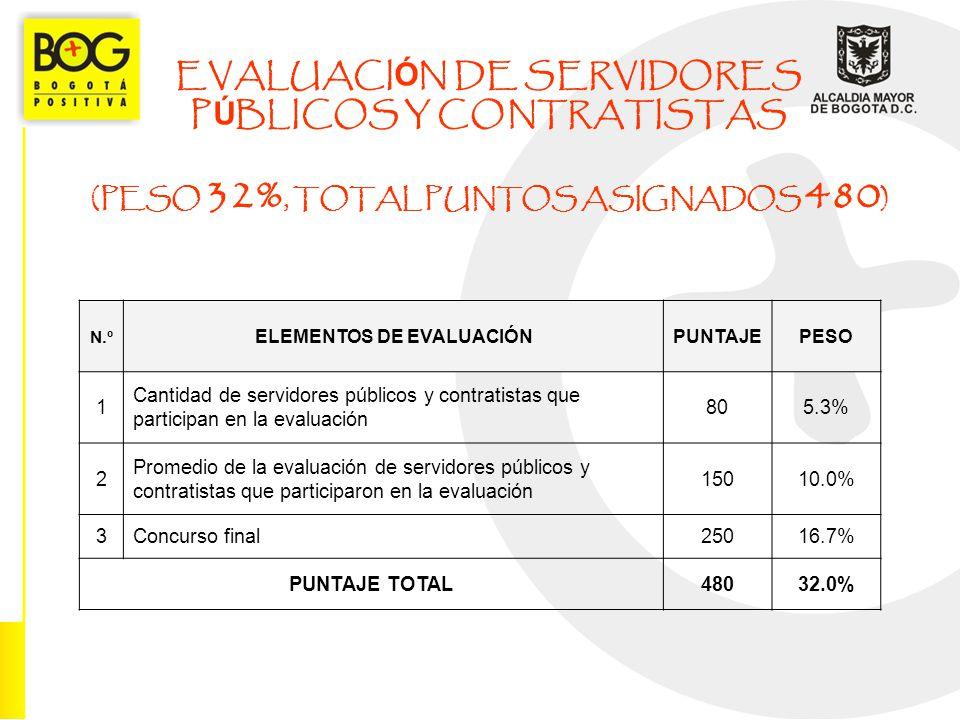 EVALUACIÓN DE SERVIDORES PÚBLICOS Y CONTRATISTAS