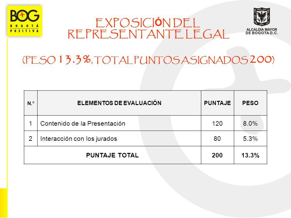 (PESO 13.3%, TOTAL PUNTOS ASIGNADOS 200) ELEMENTOS DE EVALUACIÓN