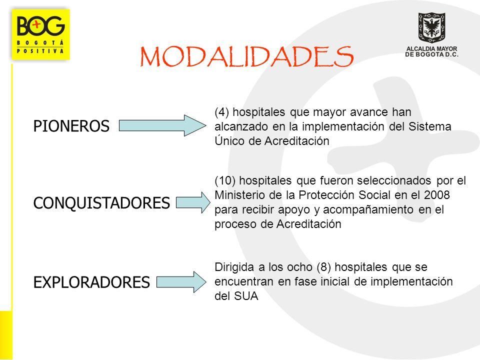 MODALIDADES PIONEROS CONQUISTADORES EXPLORADORES