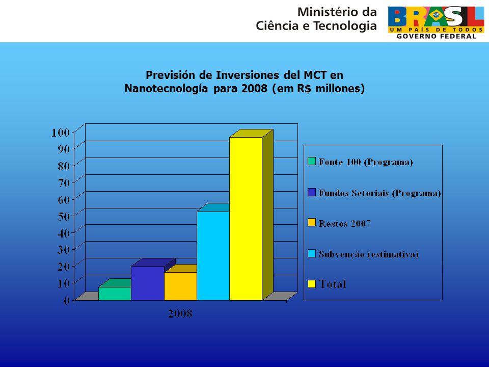 Previsión de Inversiones del MCT en Nanotecnología para 2008 (em R$ millones)
