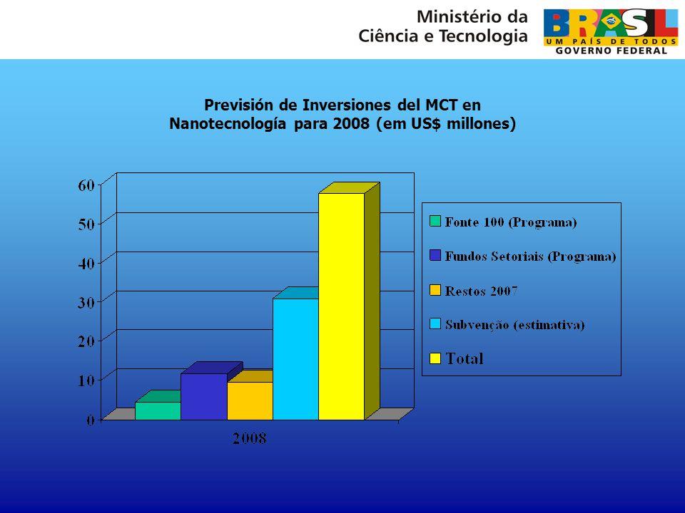 Previsión de Inversiones del MCT en Nanotecnología para 2008 (em US$ millones)