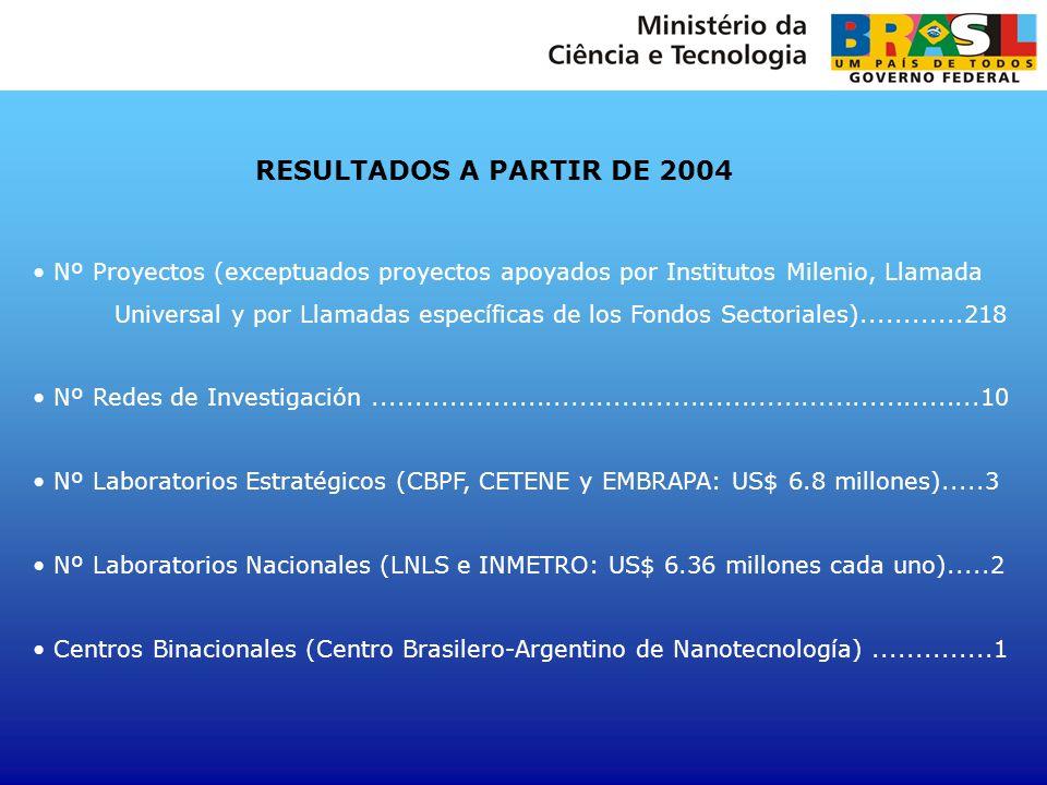 RESULTADOS A PARTIR DE 2004 Nº Proyectos (exceptuados proyectos apoyados por Institutos Milenio, Llamada.