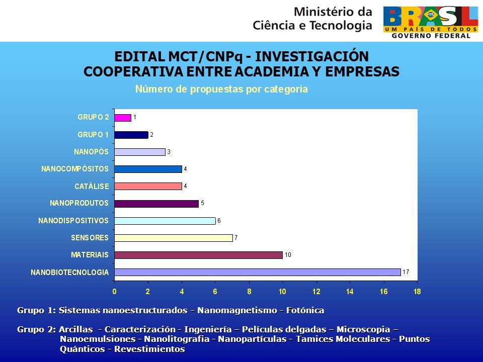 EDITAL MCT/CNPq - INVESTIGACIÓN COOPERATIVA ENTRE ACADEMIA Y EMPRESAS