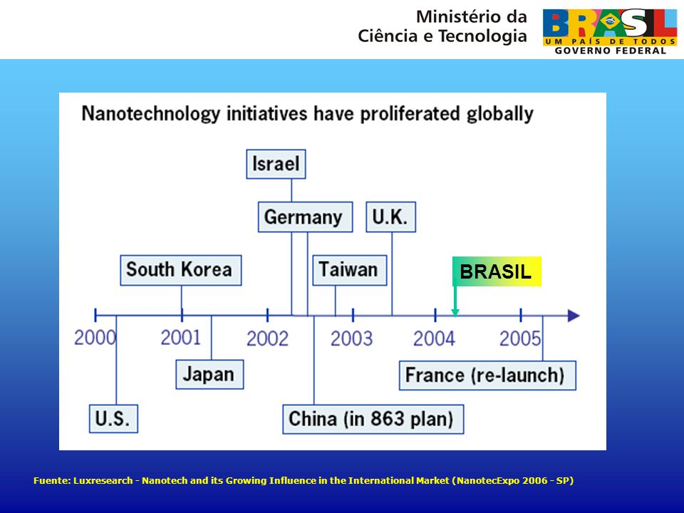 BRASIL Fuente: Luxresearch - Nanotech and its Growing Influence in the International Market (NanotecExpo 2006 - SP)