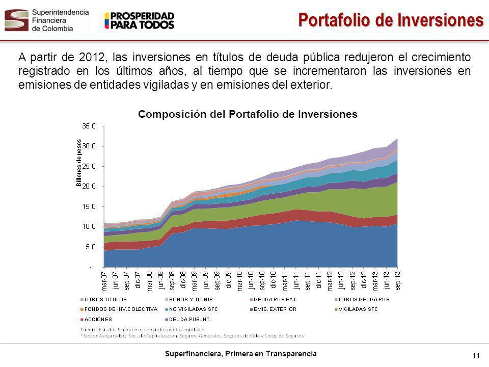 Composición del Portafolio de Inversiones