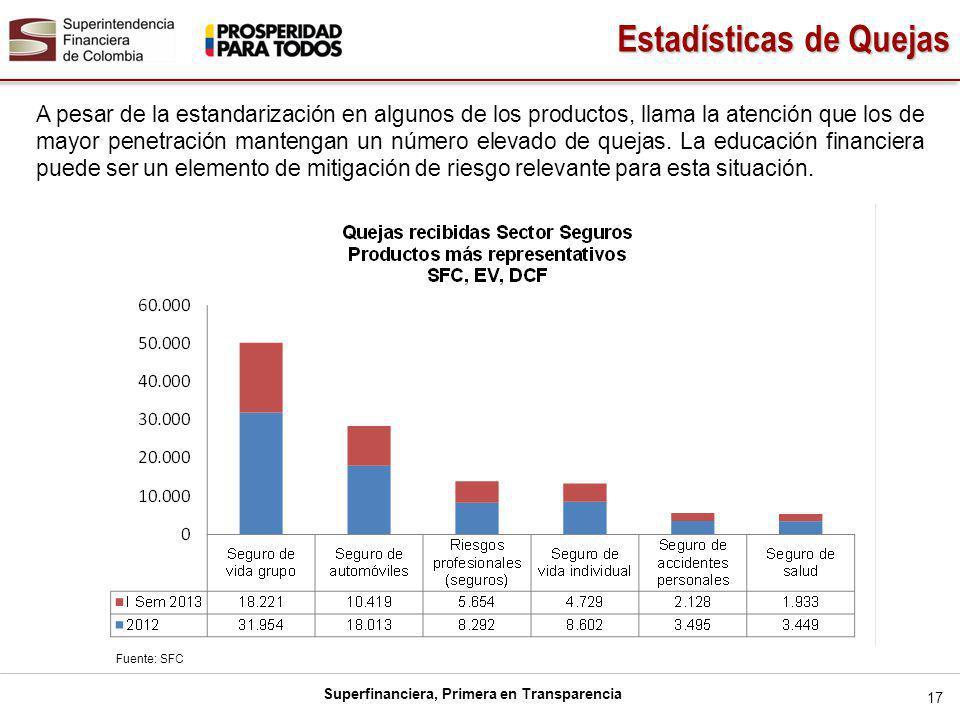 Estadísticas de Quejas