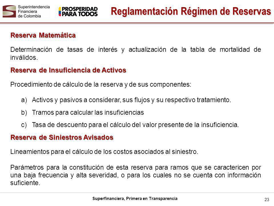 Reglamentación Régimen de Reservas