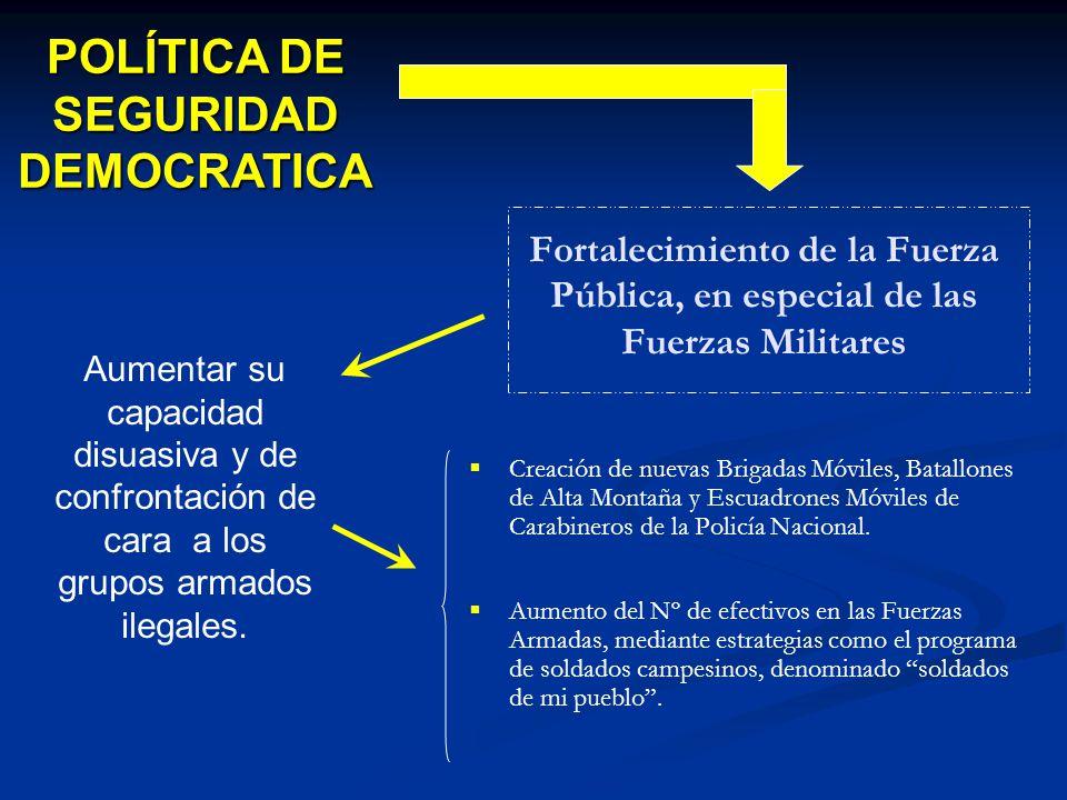 POLÍTICA DE SEGURIDAD DEMOCRATICA