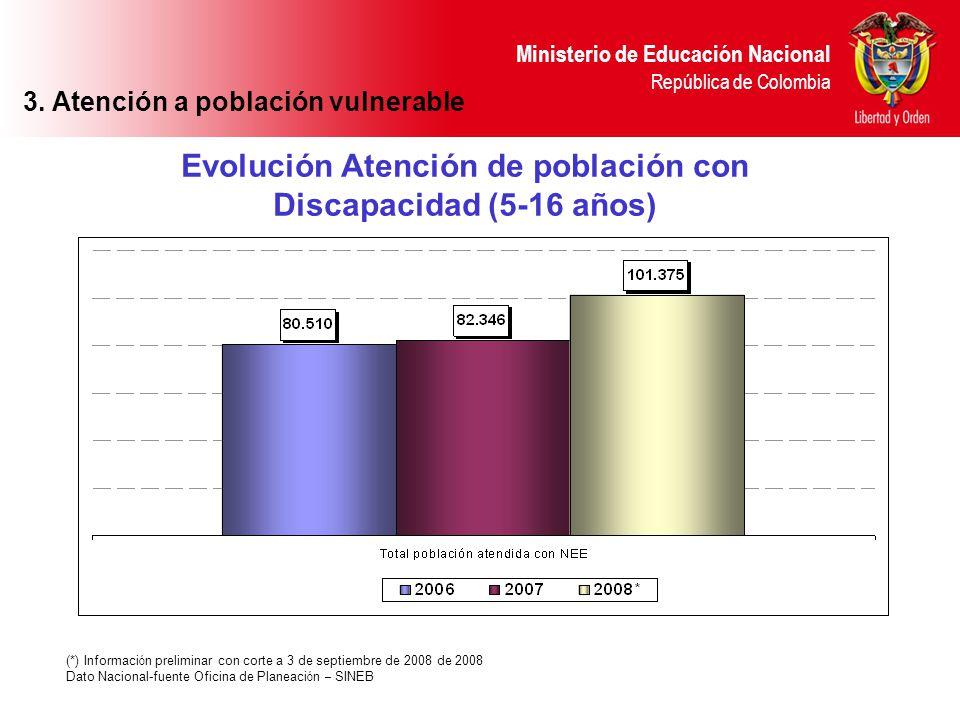 Evolución Atención de población con Discapacidad (5-16 años)