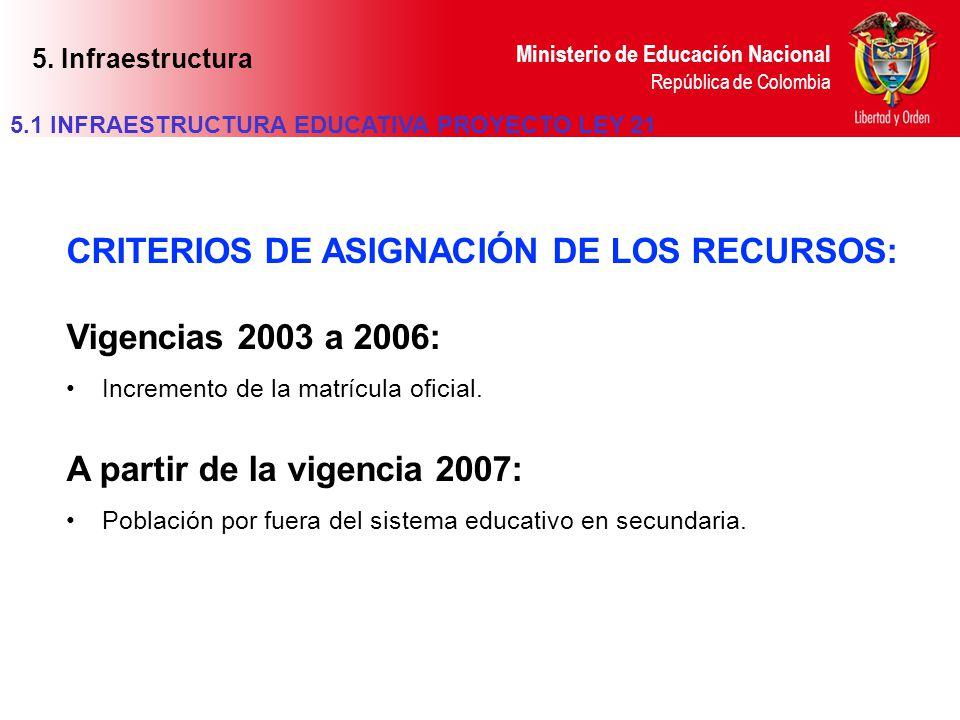 CRITERIOS DE ASIGNACIÓN DE LOS RECURSOS: Vigencias 2003 a 2006: