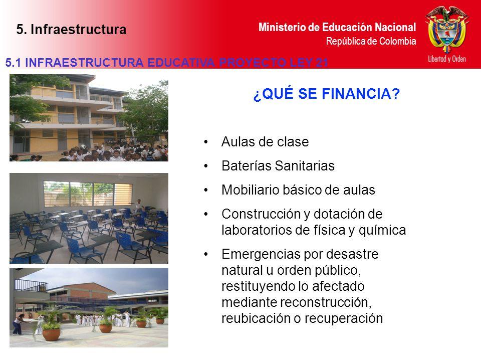 ¿QUÉ SE FINANCIA 5. Infraestructura Aulas de clase