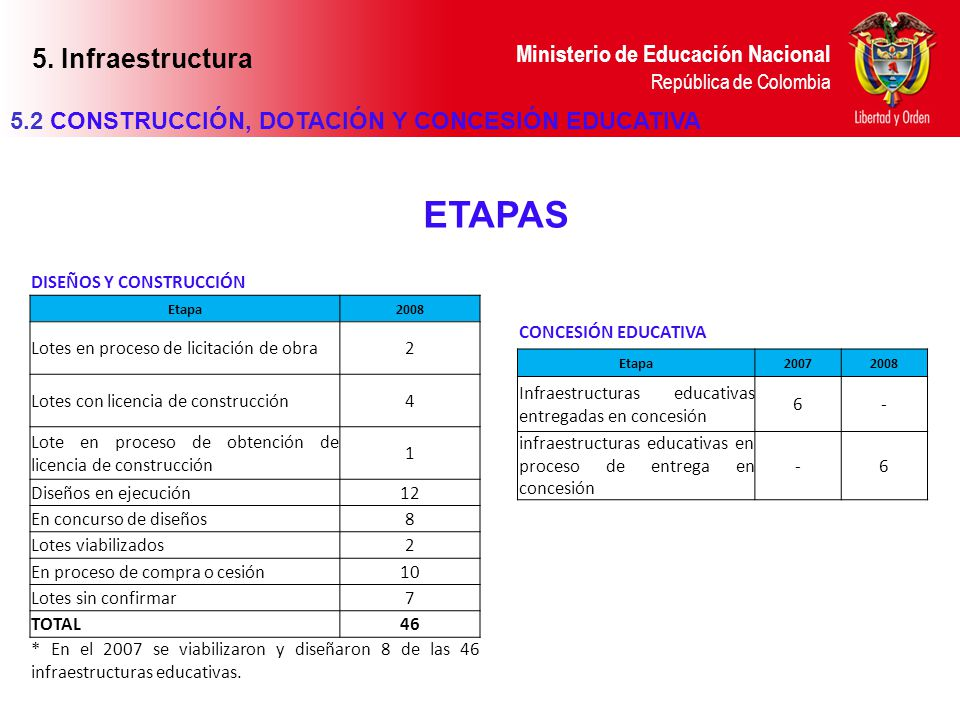 ETAPAS 5. Infraestructura
