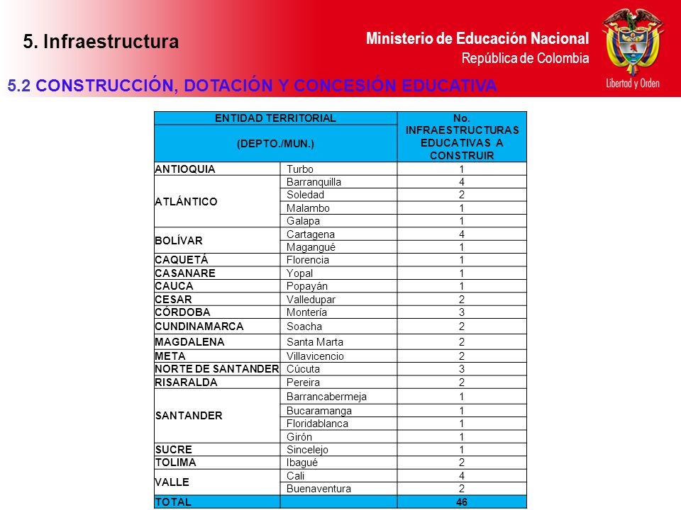 No. INFRAESTRUCTURAS EDUCATIVAS A CONSTRUIR