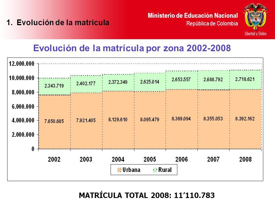 Evolución de la matrícula Evolución de la matrícula por zona 2002-2008